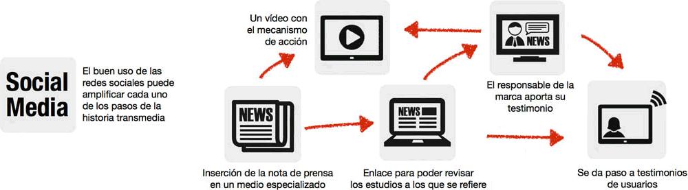 Proceso del transmedia storytelling